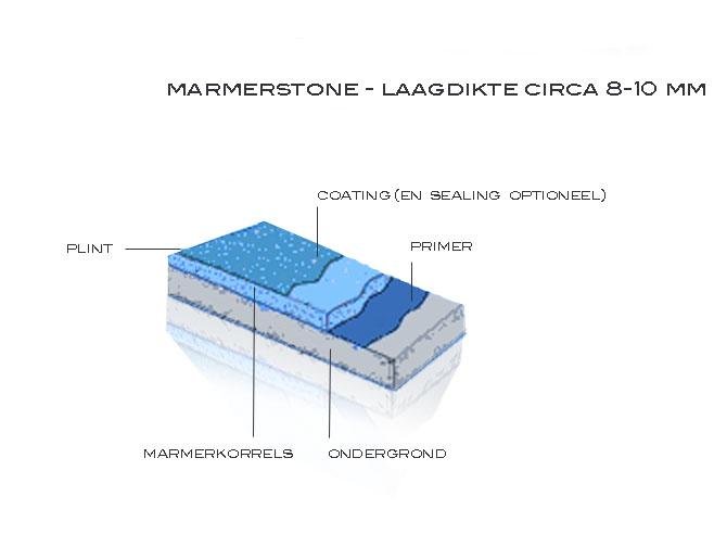 Marmerstone lagen