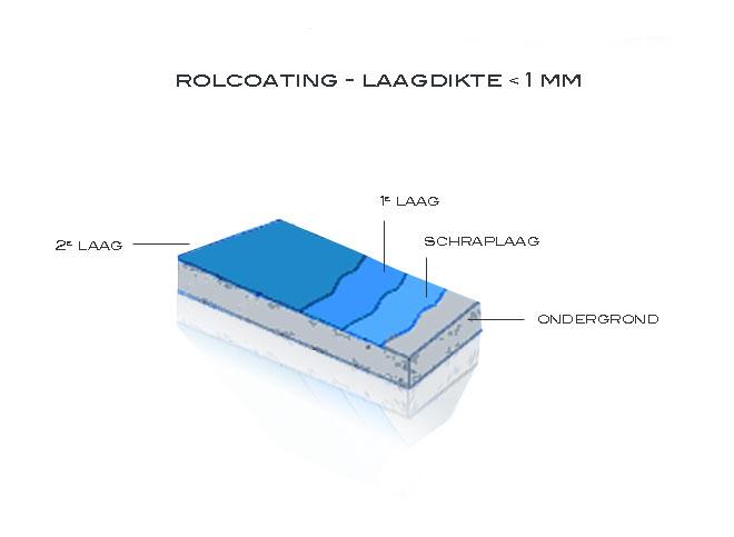 rolcoating lagen