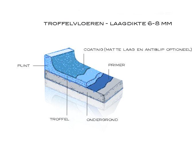 Troffelvloeren lagen